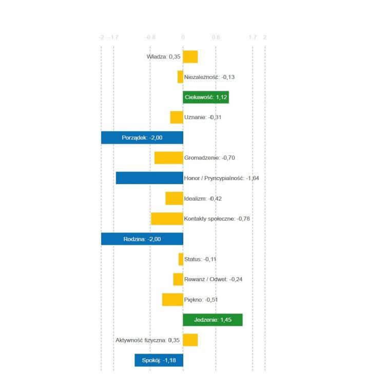Reiss Motivation Profile, motywacja, www.findyourownway.pl